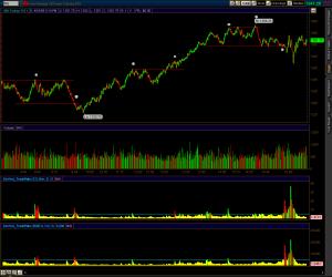 2009-04-16-tos_charts