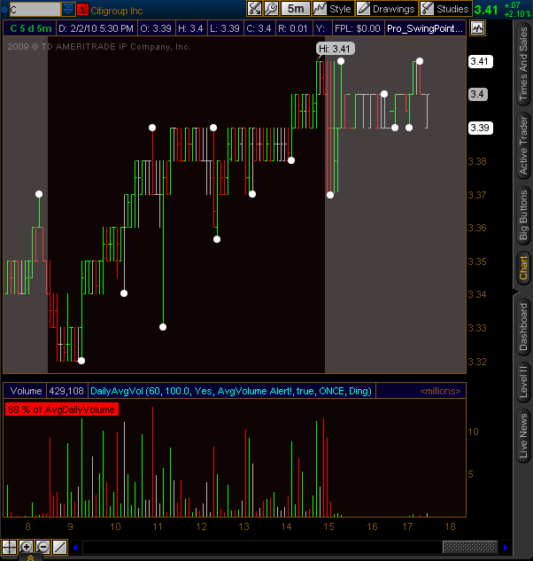 Daily Average Volume Study with Alerts for Think or Swim | Read the