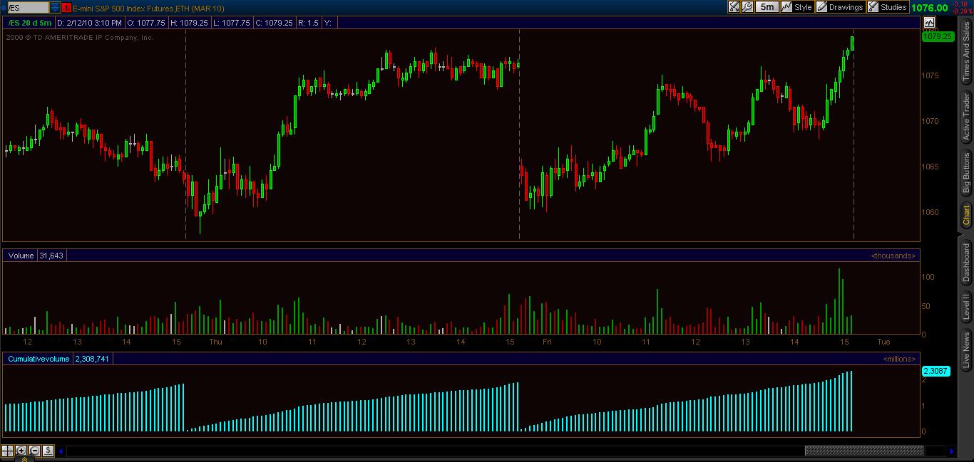 Volume indicator trading system